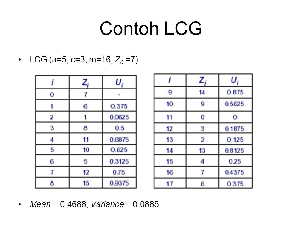 Contoh LCG LCG (a=5, c=3, m=16, Z0 =7)