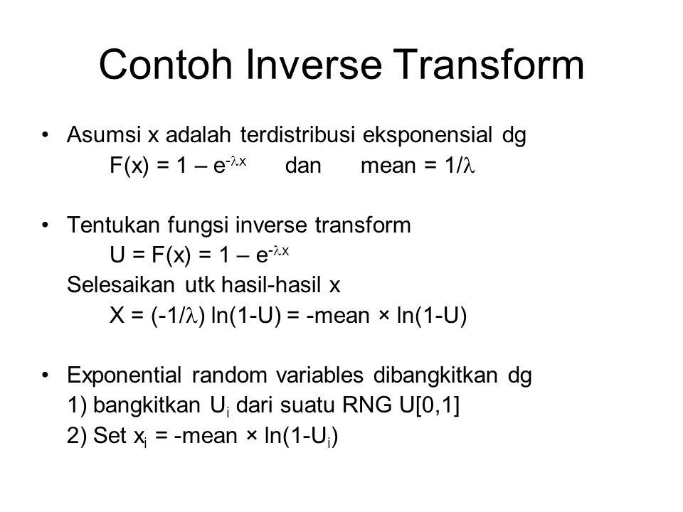 Contoh Inverse Transform