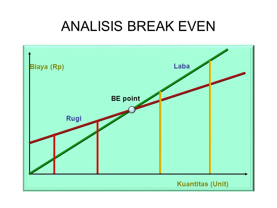 ANALISIS BREAK EVEN Biaya (Rp) Laba BE point Rugi Kuantitas (Unit)