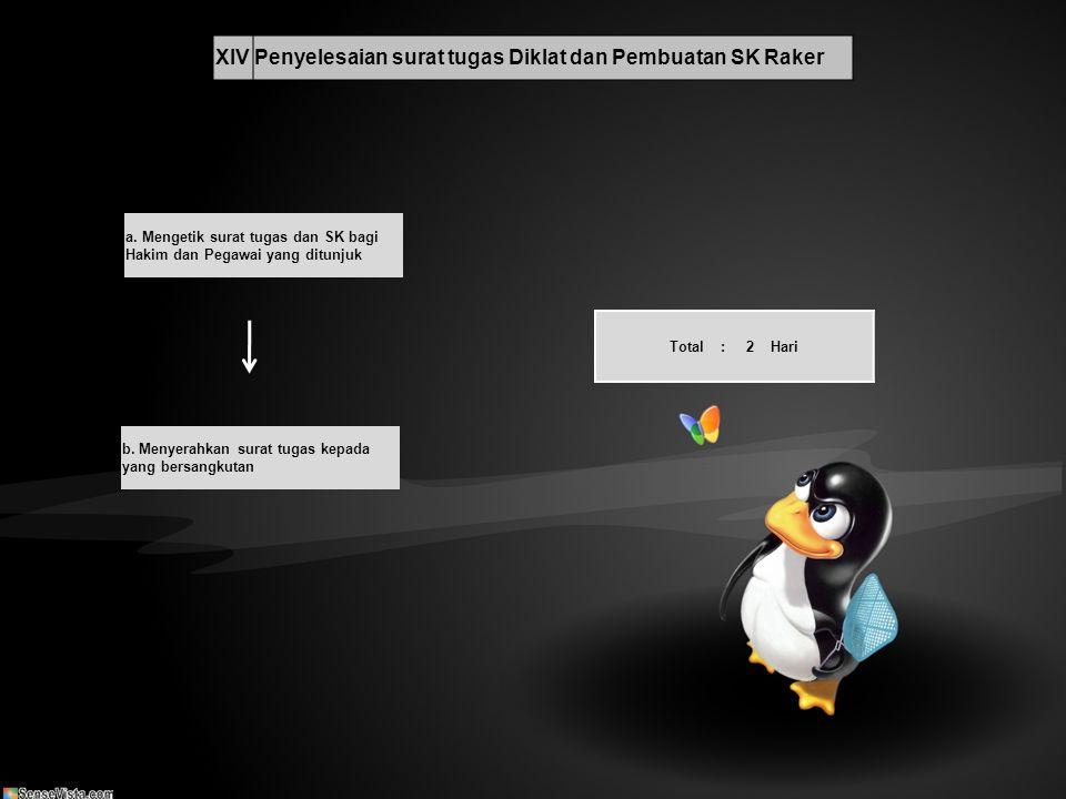 Penyelesaian surat tugas Diklat dan Pembuatan SK Raker