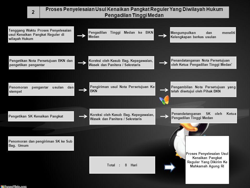 2 Proses Penyelesaian Usul Kenaikan Pangkat Reguler Yang Diwilayah Hukum Pengadilan Tinggi Medan.