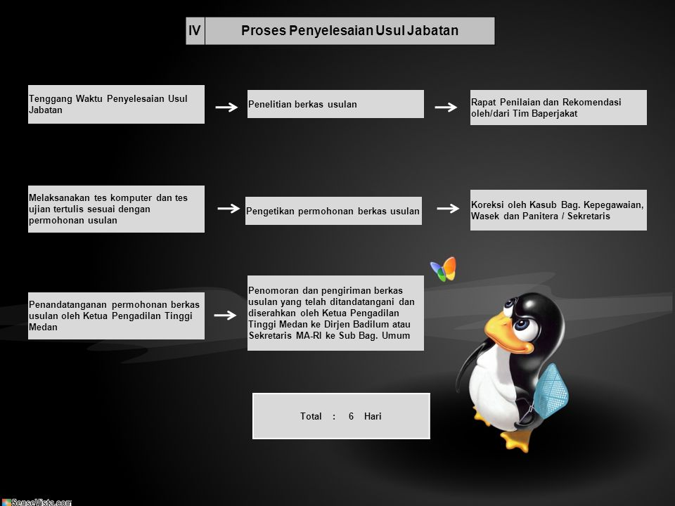 Proses Penyelesaian Usul Jabatan