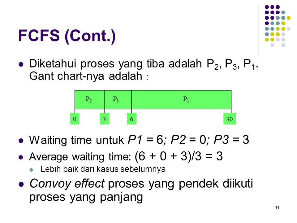 FCFS (Cont.) Diketahui proses yang tiba adalah P2, P3, P1. Gant chart-nya adalah : Waiting time untuk P1 = 6; P2 = 0; P3 = 3.