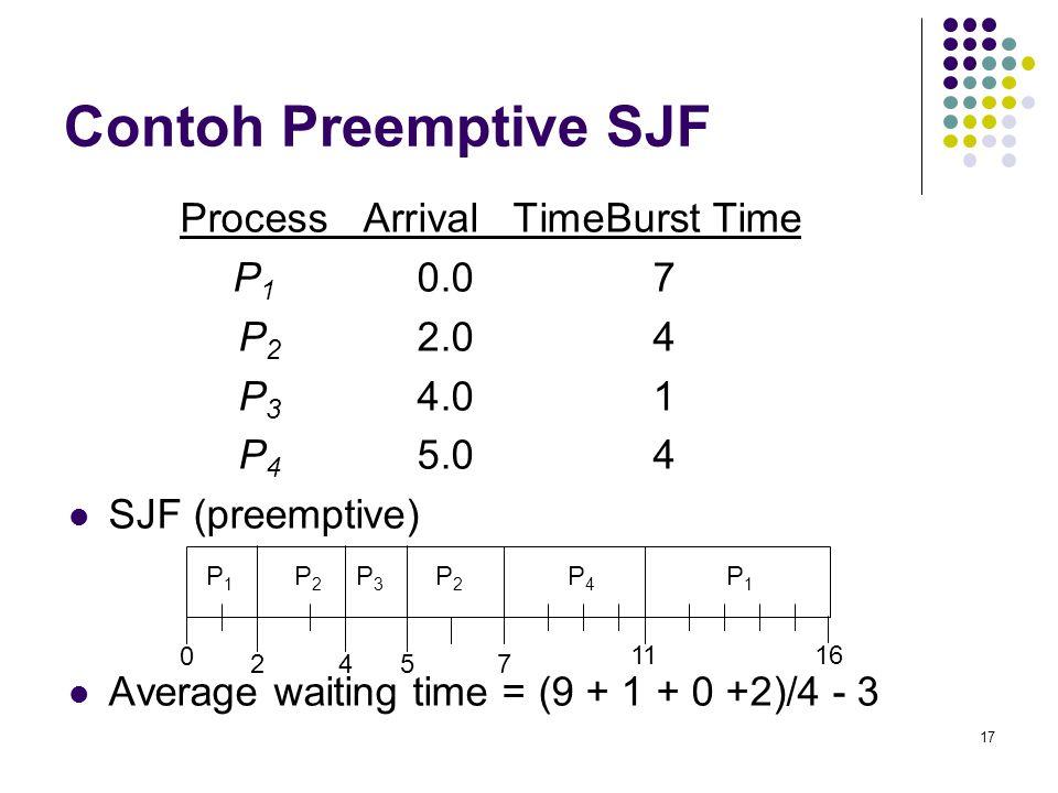 Contoh Preemptive SJF Process Arrival Time Burst Time P1 0.0 7