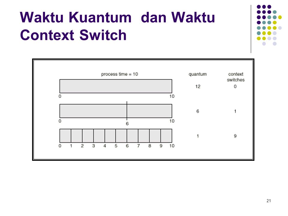 Waktu Kuantum dan Waktu Context Switch