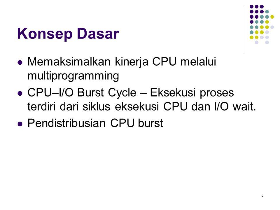 Konsep Dasar Memaksimalkan kinerja CPU melalui multiprogramming