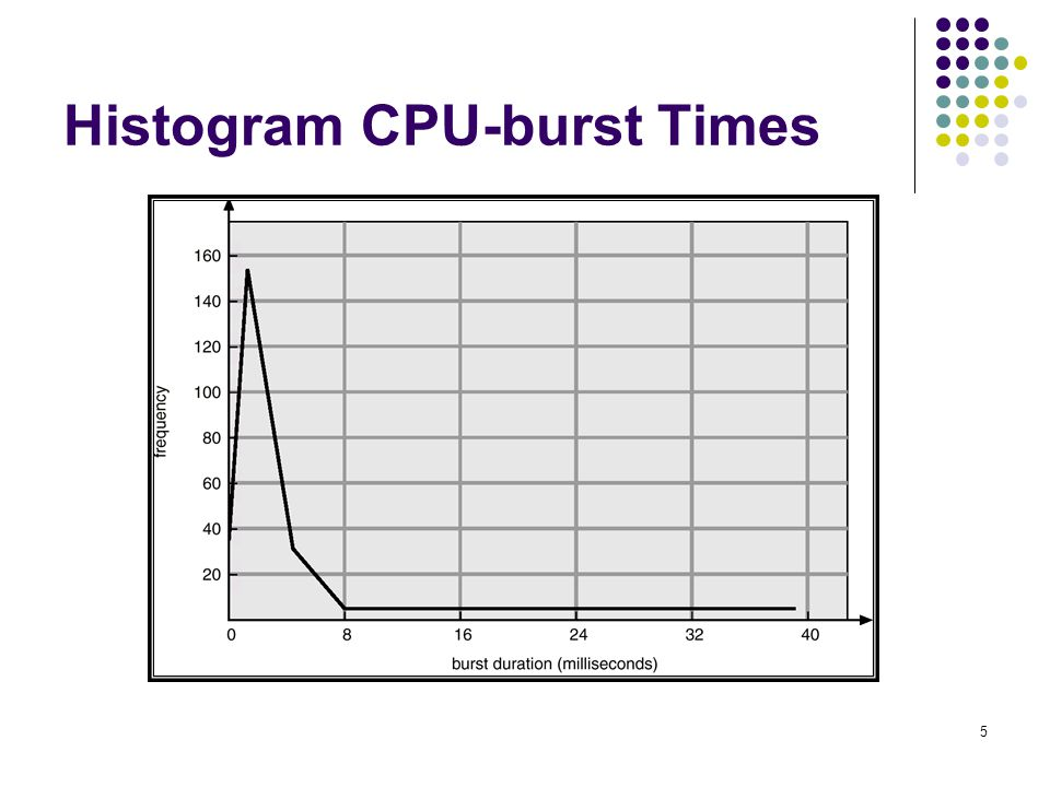 Histogram CPU-burst Times
