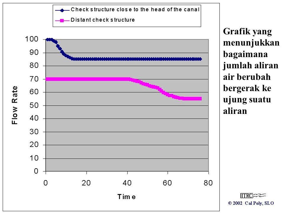 Grafik yang menunjukkan bagaimana jumlah aliran air berubah bergerak ke ujung suatu aliran