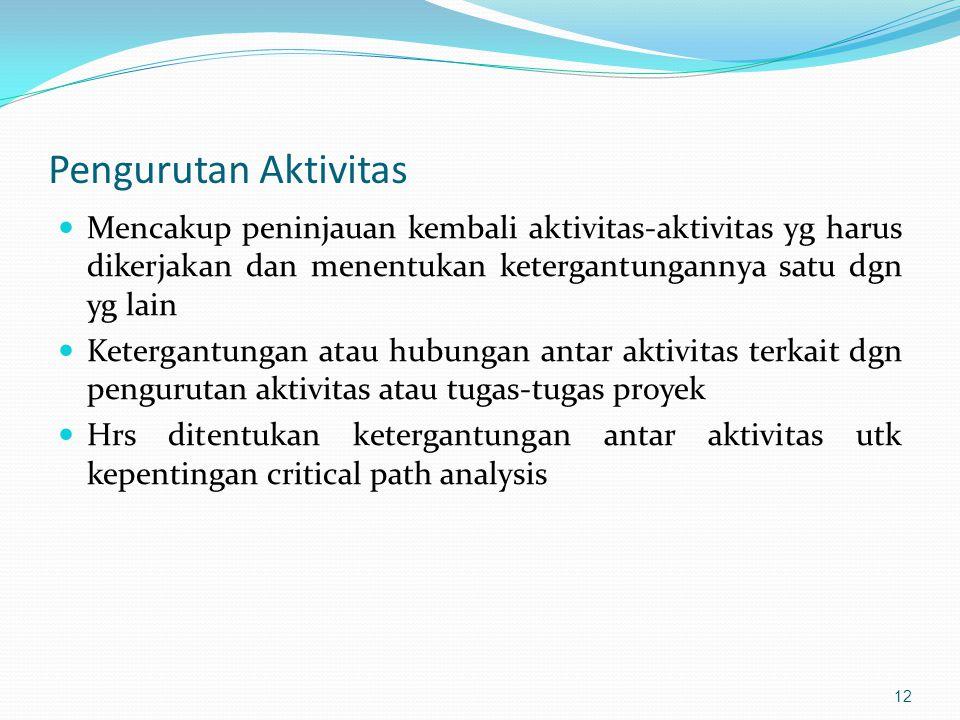 Pengurutan Aktivitas Mencakup peninjauan kembali aktivitas-aktivitas yg harus dikerjakan dan menentukan ketergantungannya satu dgn yg lain.