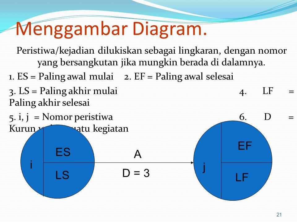 Menggambar Diagram. EF ES A i j D = 3 LS LF