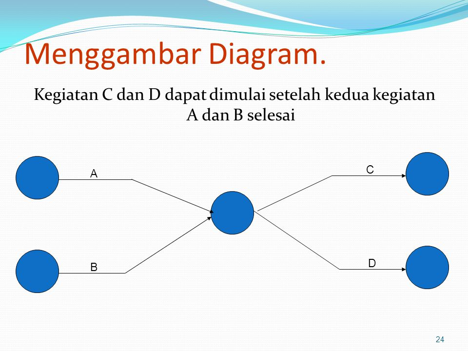 Kegiatan C dan D dapat dimulai setelah kedua kegiatan A dan B selesai