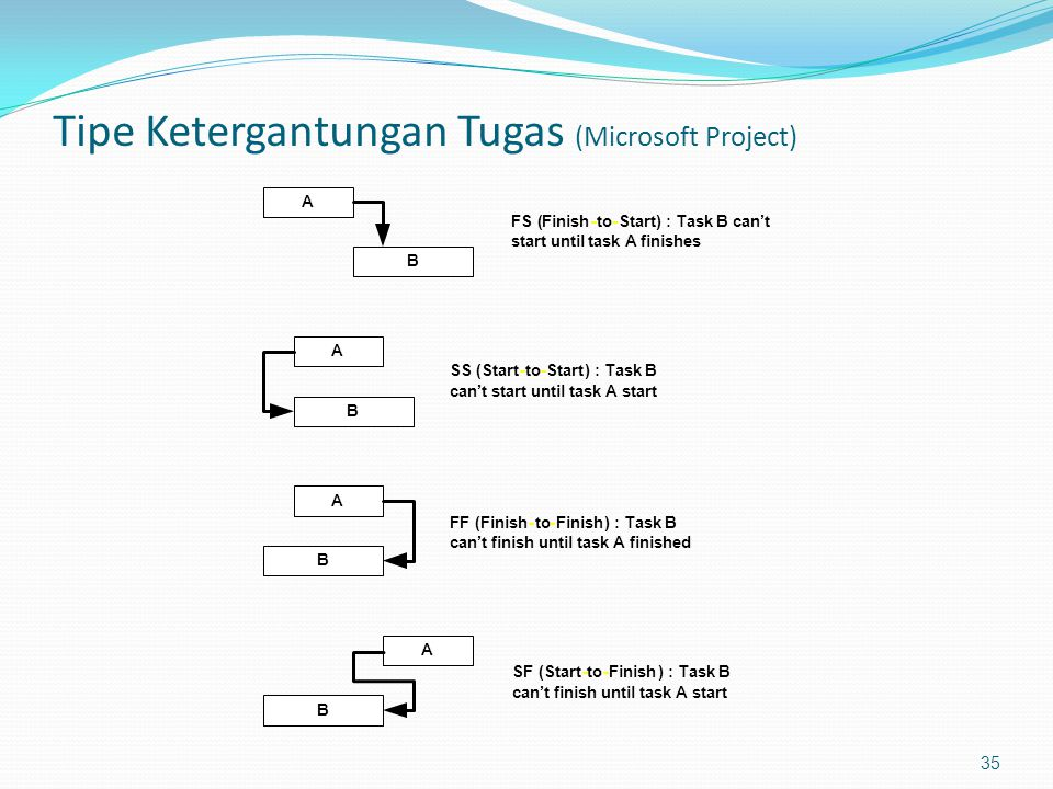 Tipe Ketergantungan Tugas (Microsoft Project)