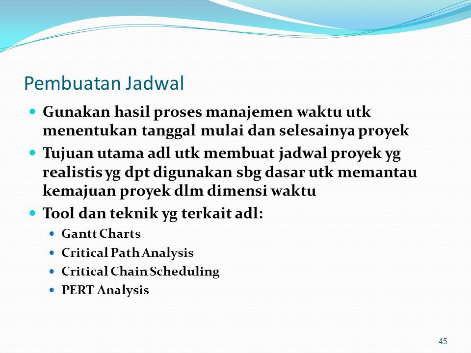 Pembuatan Jadwal Gunakan hasil proses manajemen waktu utk menentukan tanggal mulai dan selesainya proyek.