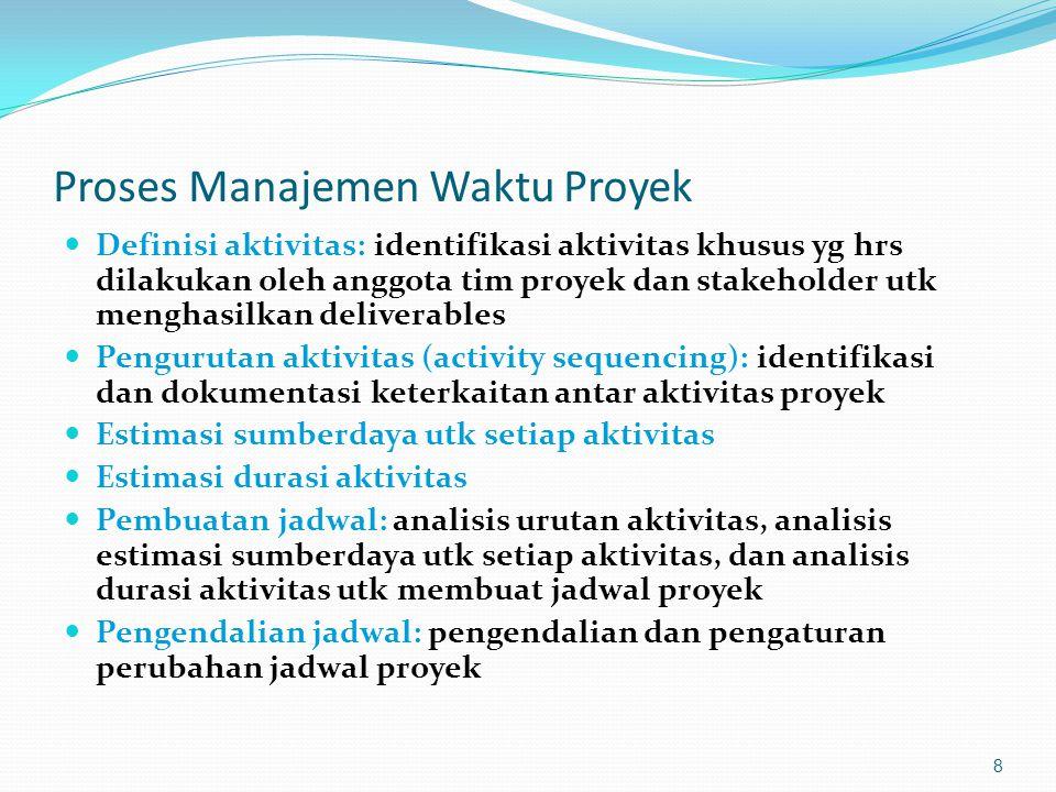 Proses Manajemen Waktu Proyek