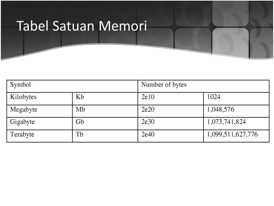 Tabel Satuan Memori