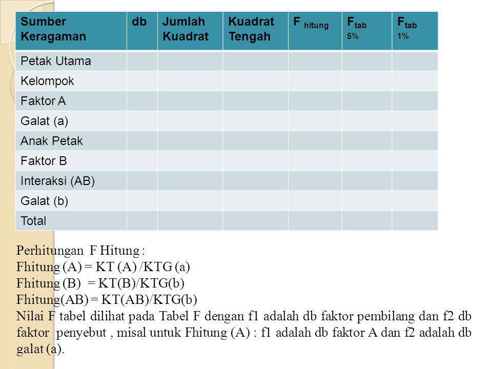 F tabel : db faktor sebagai f1 dan db galat sebagai f2