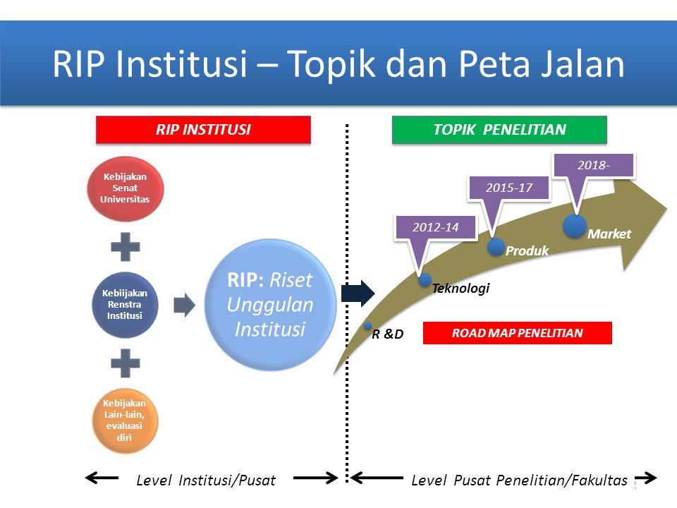 RIP Institusi – Topik dan Peta Jalan