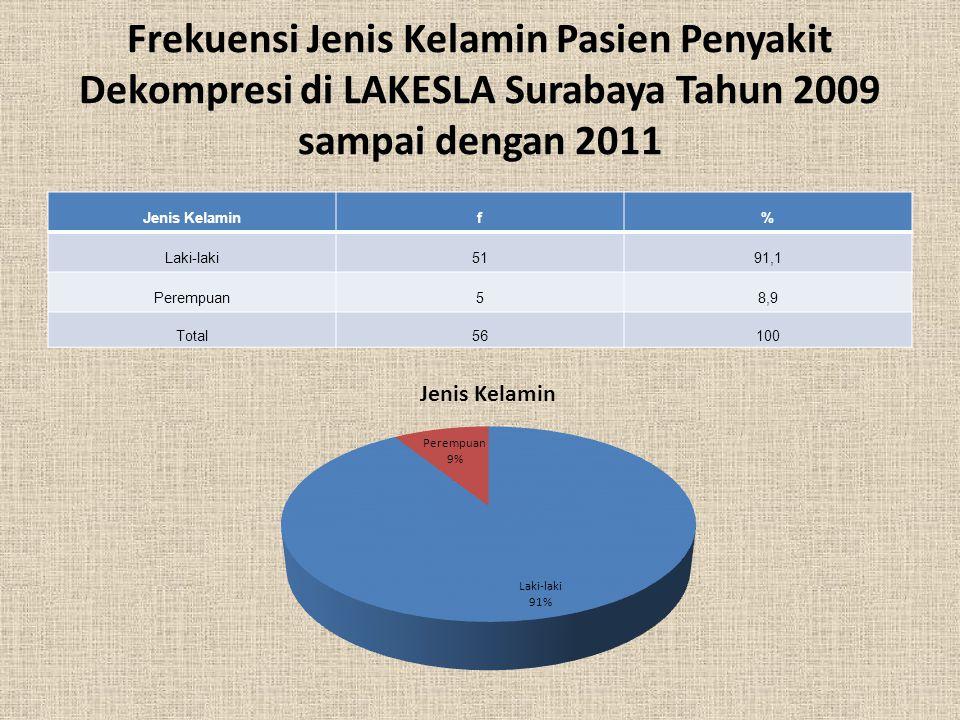 Frekuensi Jenis Kelamin Pasien Penyakit Dekompresi di LAKESLA Surabaya Tahun 2009 sampai dengan 2011