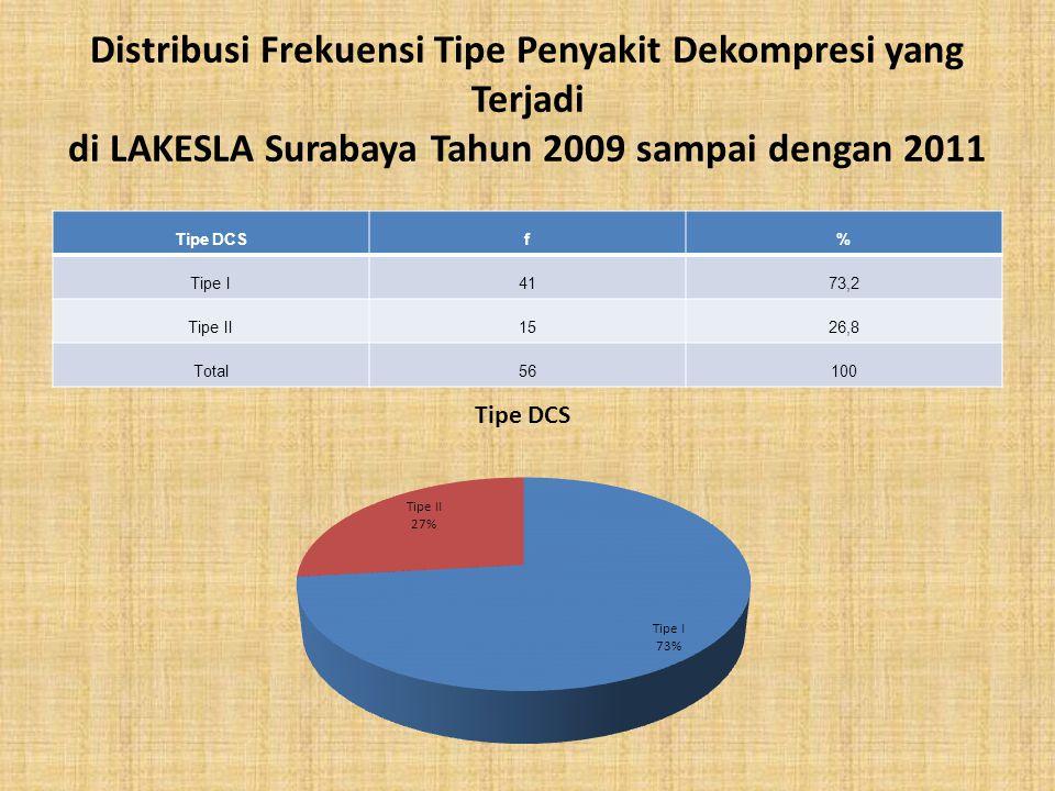 Distribusi Frekuensi Tipe Penyakit Dekompresi yang Terjadi di LAKESLA Surabaya Tahun 2009 sampai dengan 2011