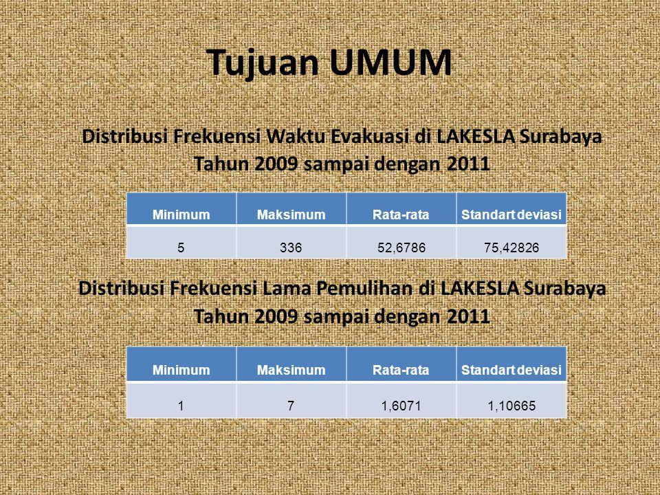 Tujuan UMUM Distribusi Frekuensi Waktu Evakuasi di LAKESLA Surabaya Tahun 2009 sampai dengan 2011.