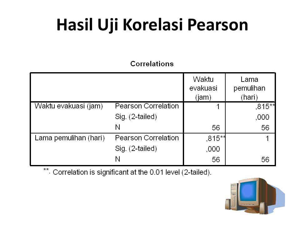 Hasil Uji Korelasi Pearson