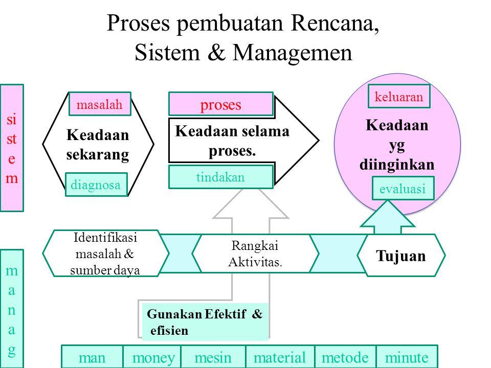 Proses pembuatan Rencana, Sistem & Managemen