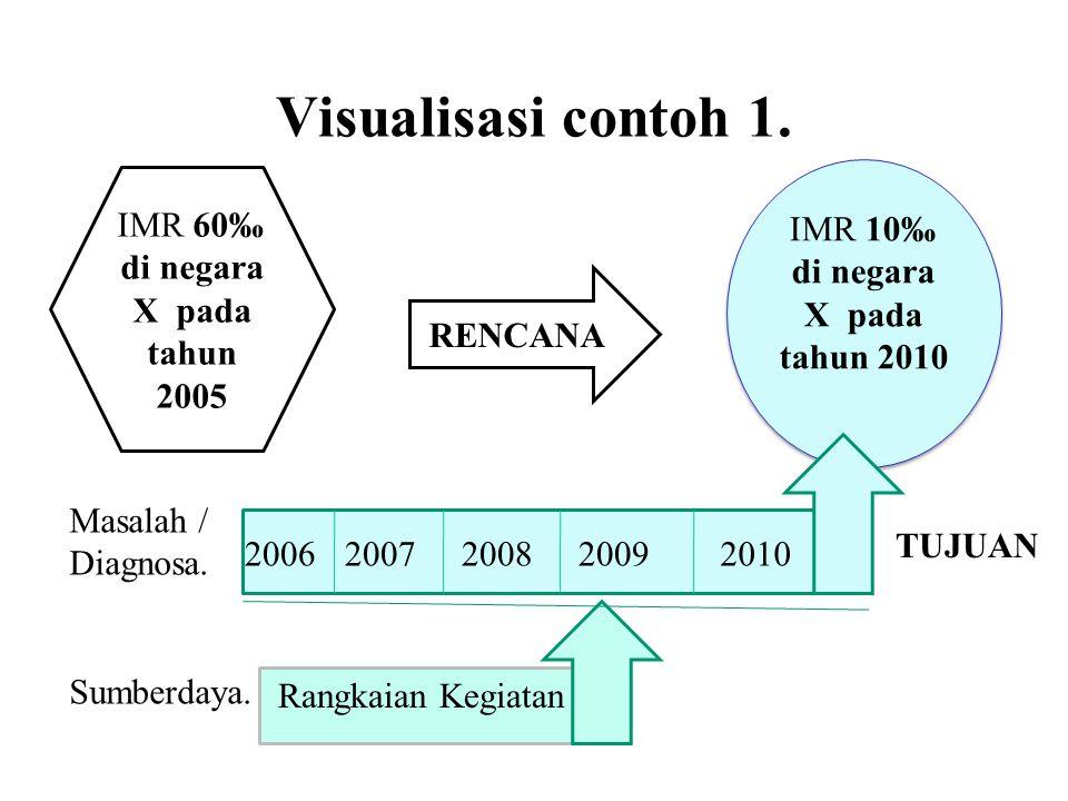 Visualisasi contoh 1. IMR 10‰ di negara X pada tahun 2010