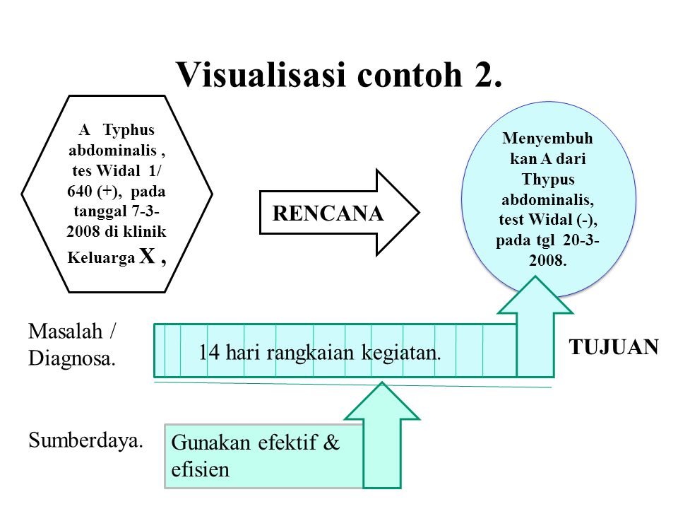 Visualisasi contoh 2. RENCANA Masalah / Diagnosa. TUJUAN
