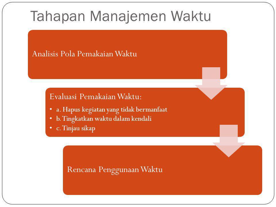 Tahapan Manajemen Waktu