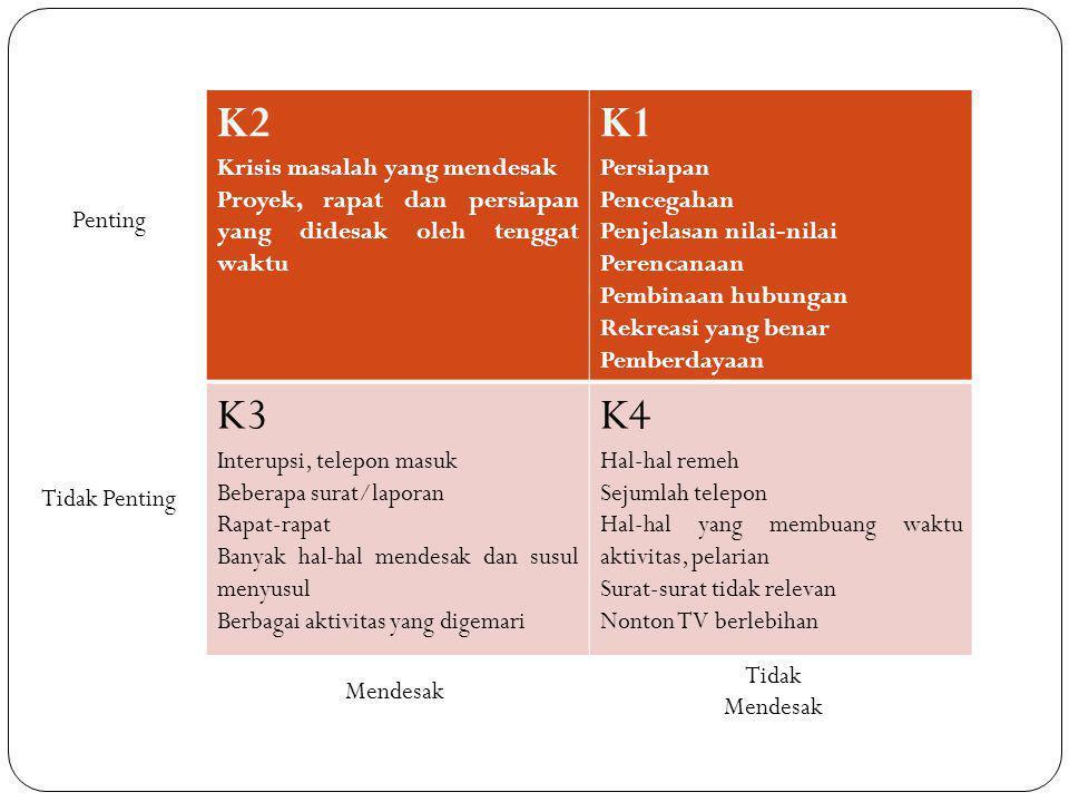 K2 K1 K3 K4 Krisis masalah yang mendesak