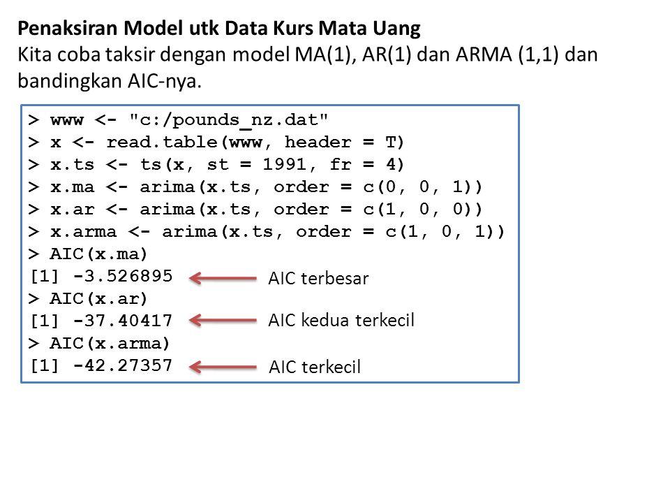Penaksiran Model utk Data Kurs Mata Uang