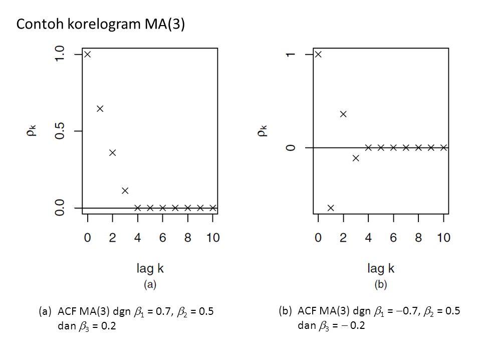 Contoh korelogram MA(3)