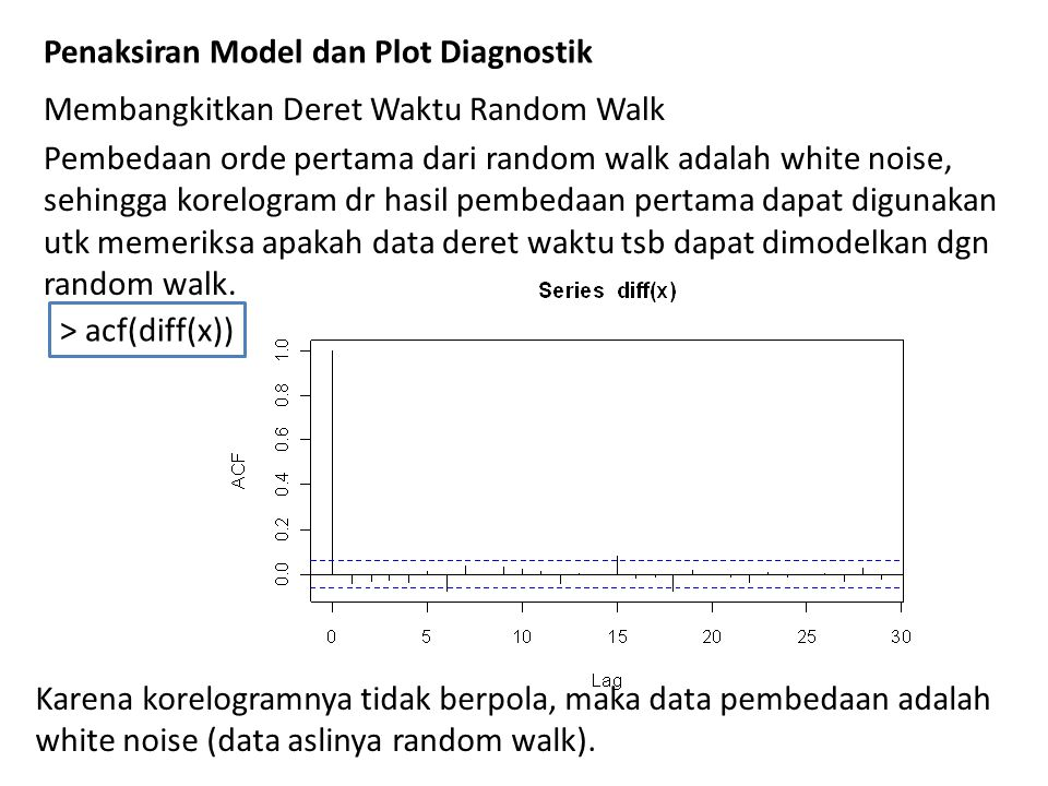 Penaksiran Model dan Plot Diagnostik