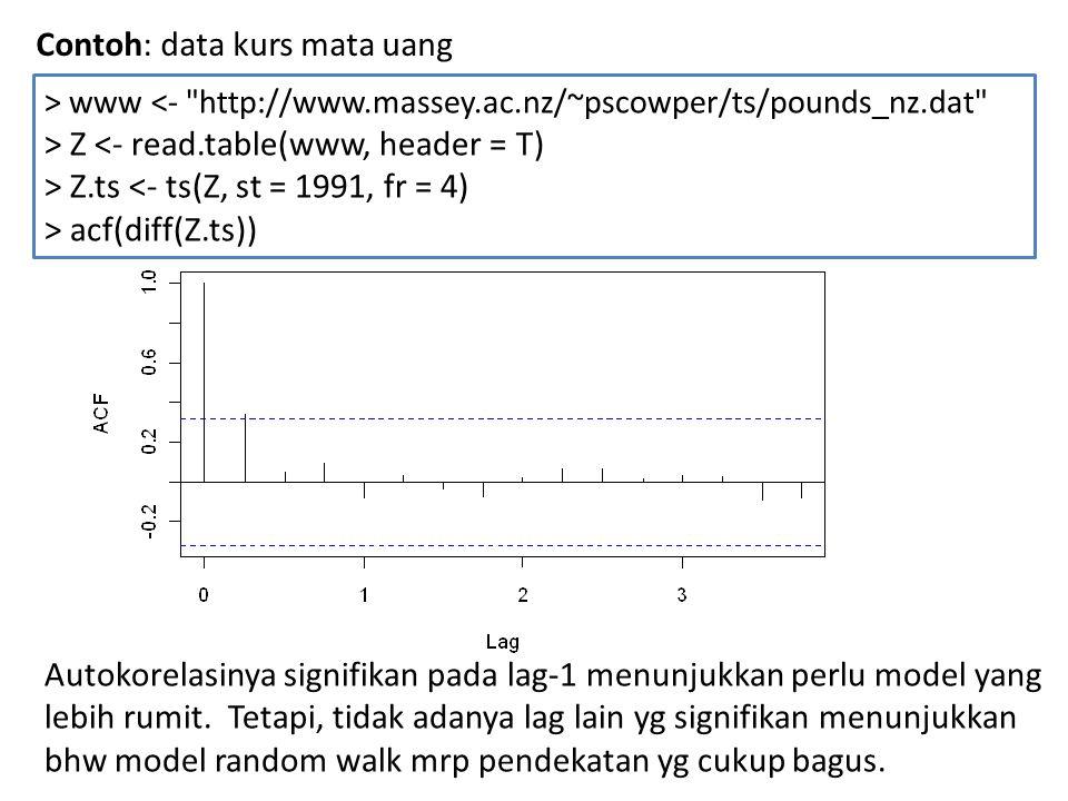 Contoh: data kurs mata uang