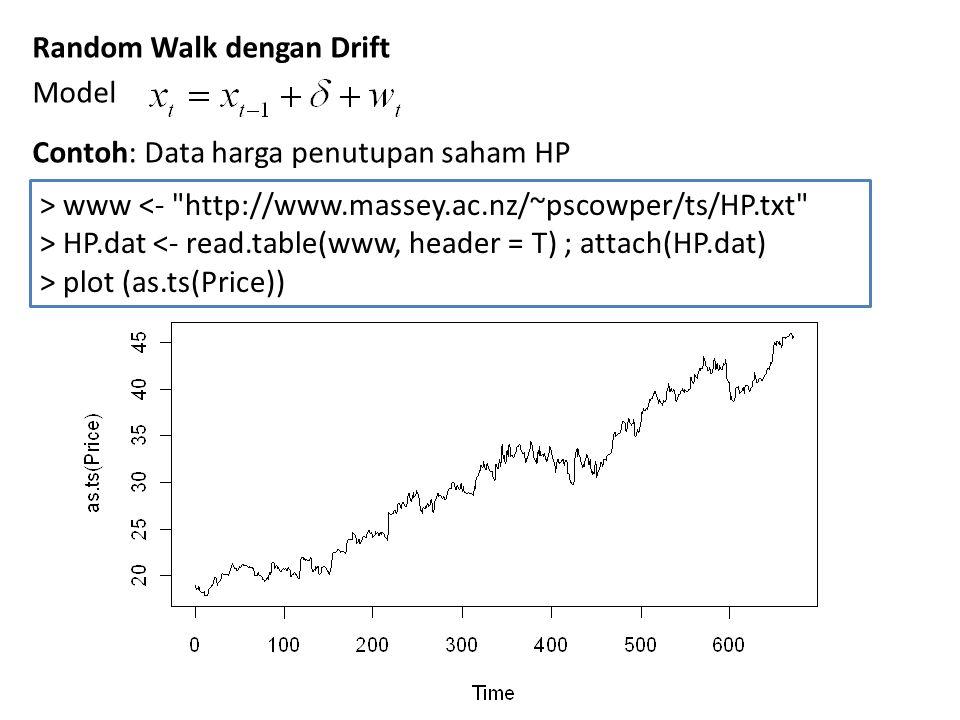 Random Walk dengan Drift