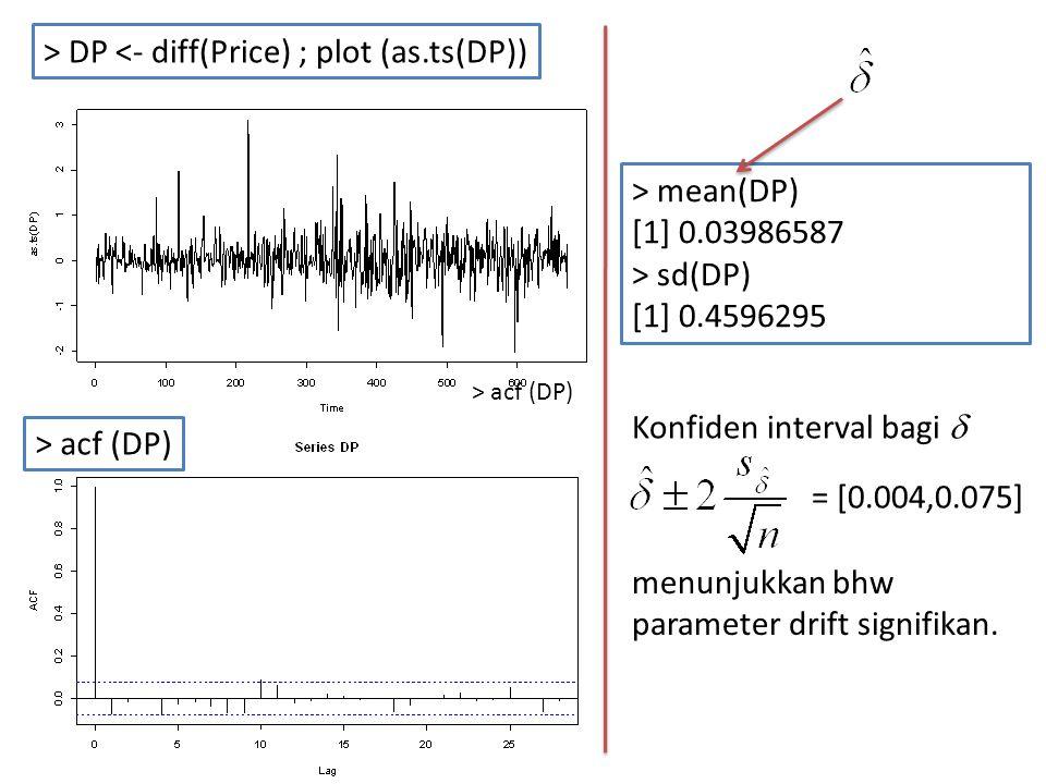 > DP <- diff(Price) ; plot (as.ts(DP))