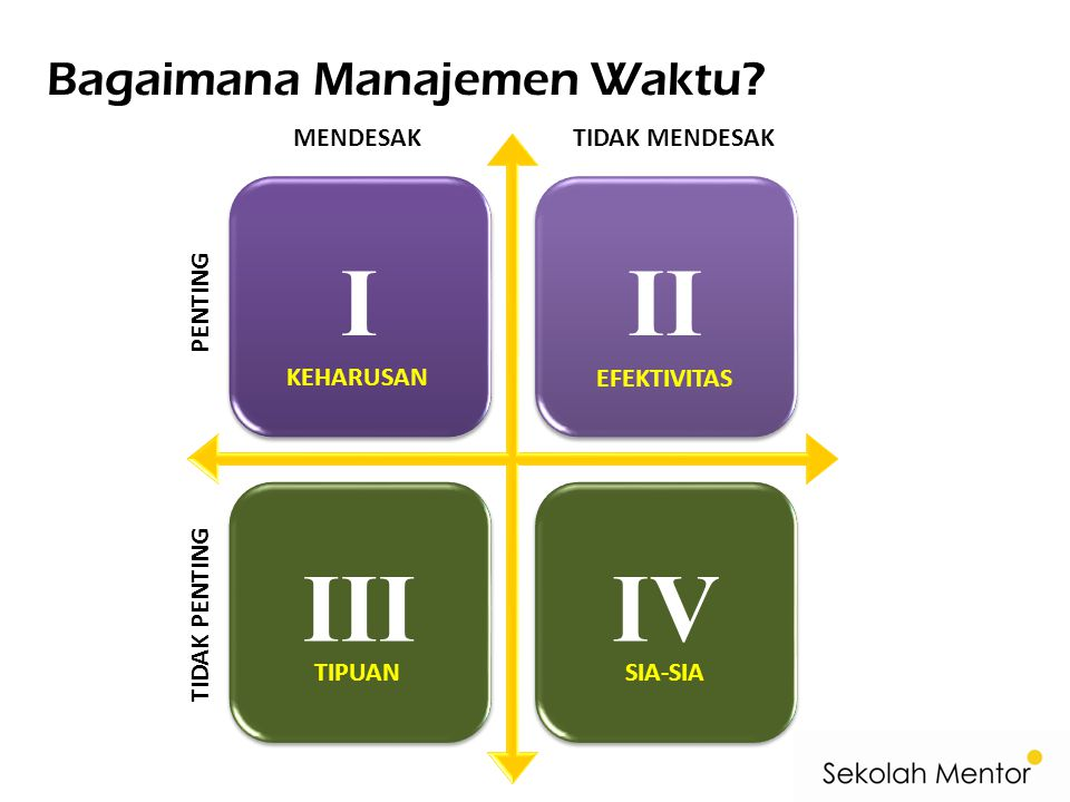 I II III IV Bagaimana Manajemen Waktu MENDESAK TIDAK MENDESAK PENTING