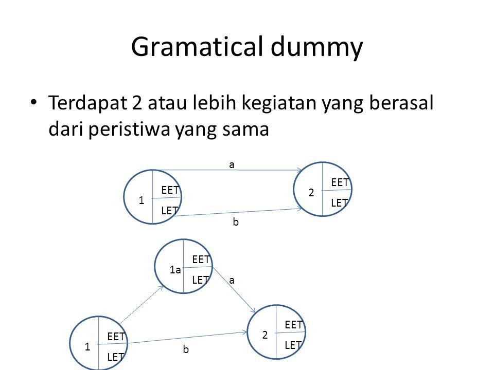 Gramatical dummy Terdapat 2 atau lebih kegiatan yang berasal dari peristiwa yang sama. a. 2. EET.