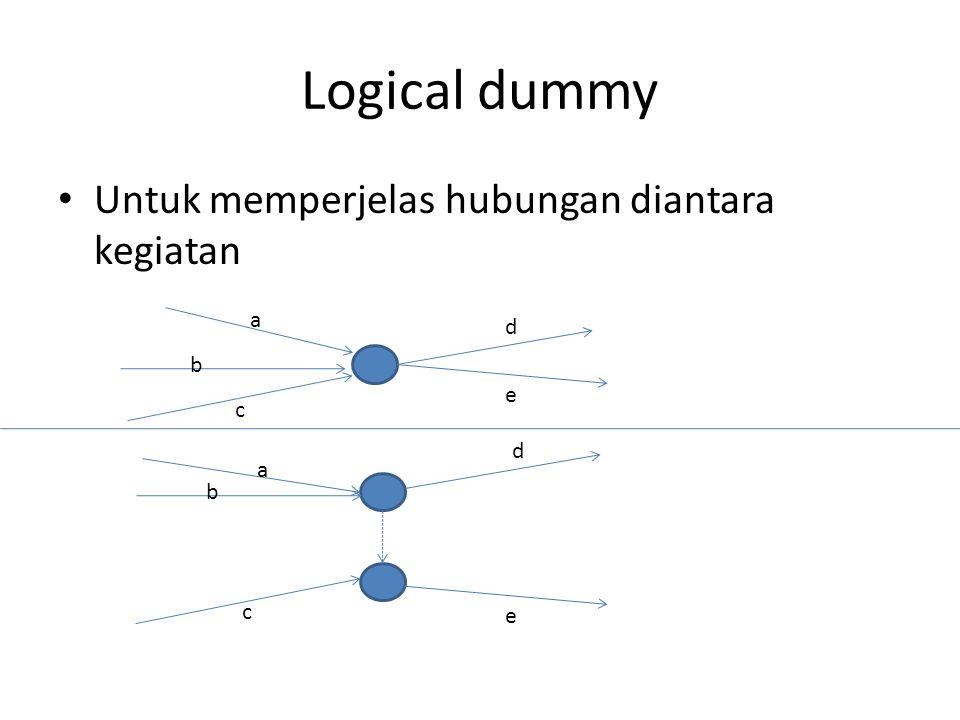 Logical dummy Untuk memperjelas hubungan diantara kegiatan a d b e c d