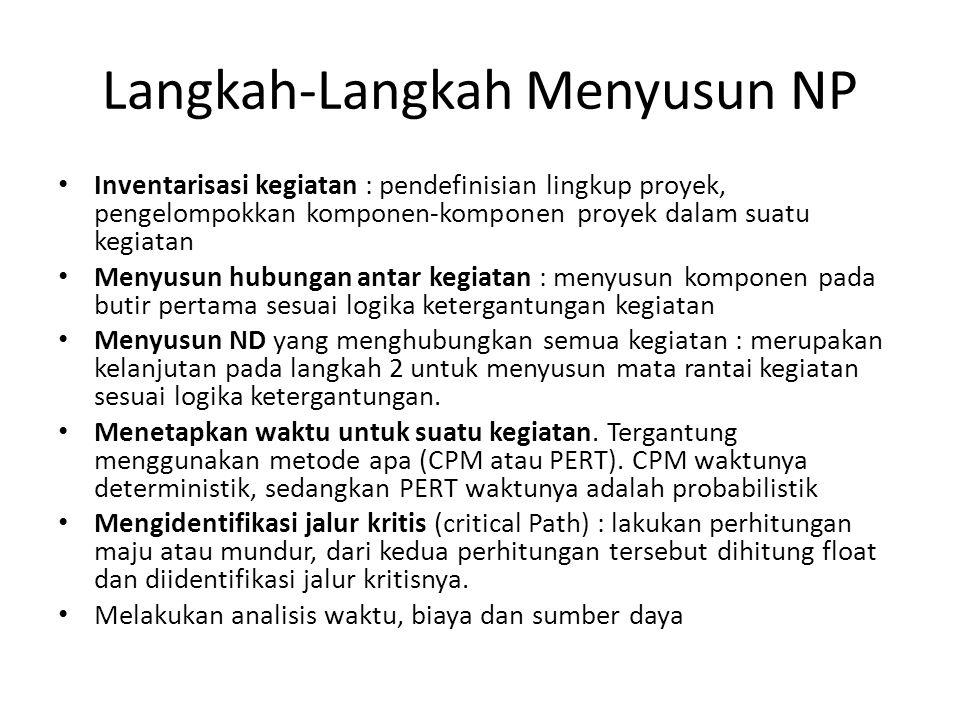 Langkah-Langkah Menyusun NP