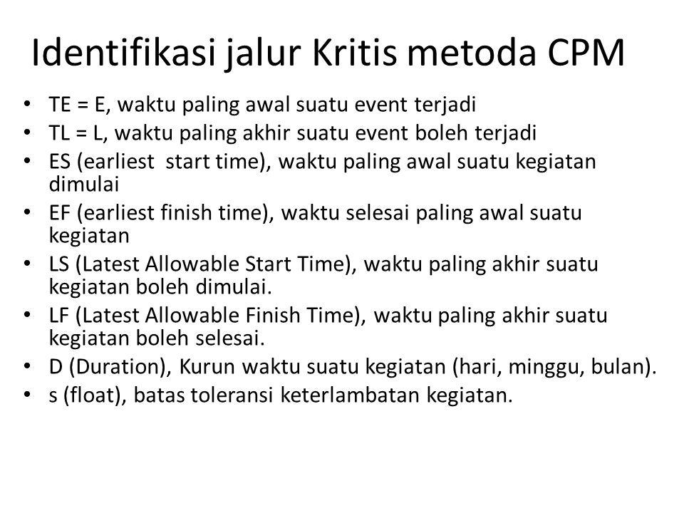 Identifikasi jalur Kritis metoda CPM