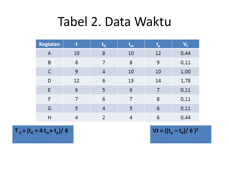 Tabel 2. Data Waktu T E = (t0 + 4 tm+ tp)/ 6 Vt = ((tp – t0)/ 6 )2