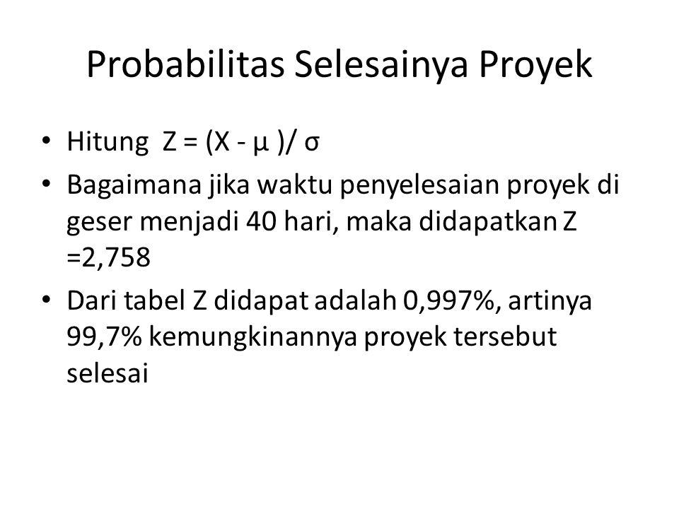 Probabilitas Selesainya Proyek