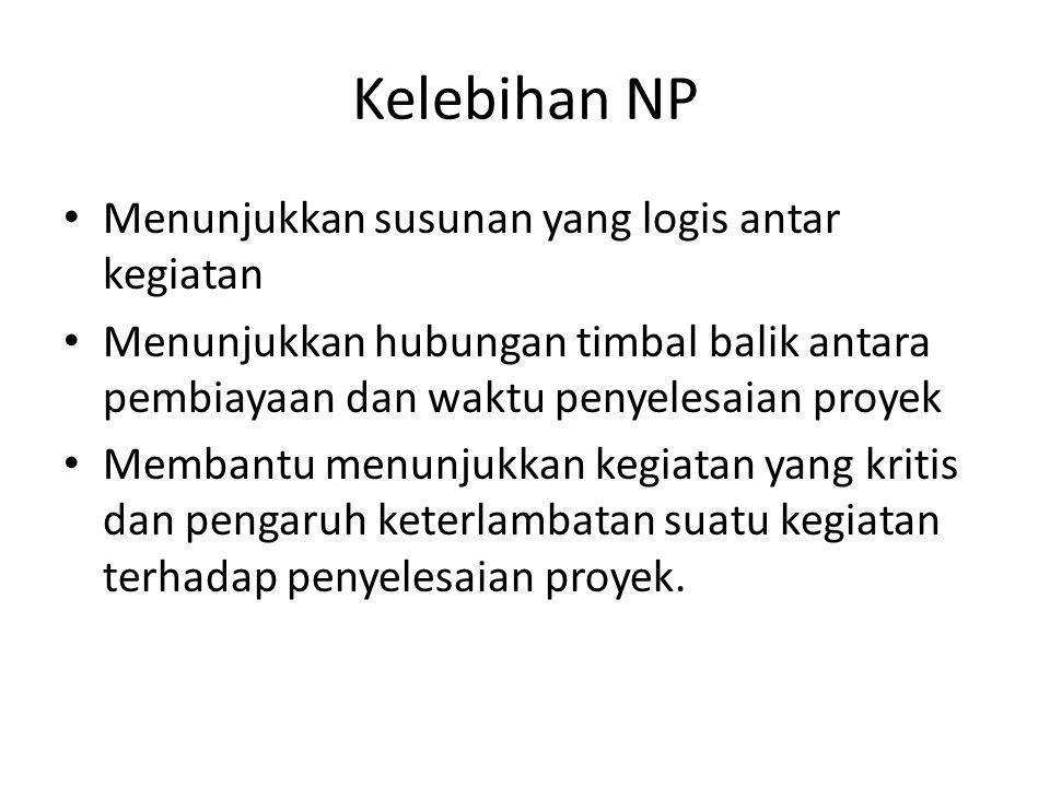 Kelebihan NP Menunjukkan susunan yang logis antar kegiatan