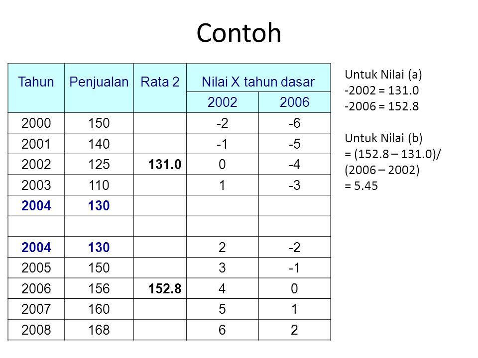 Contoh Tahun Penjualan Rata 2 Nilai X tahun dasar 2002 2006 2000 150