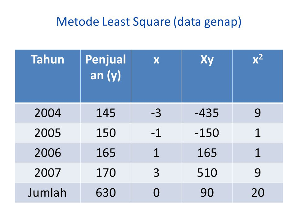 Metode Least Square (data genap)