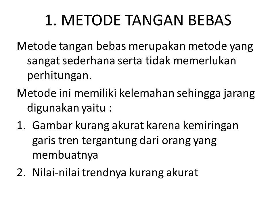 1. METODE TANGAN BEBAS Metode tangan bebas merupakan metode yang sangat sederhana serta tidak memerlukan perhitungan.