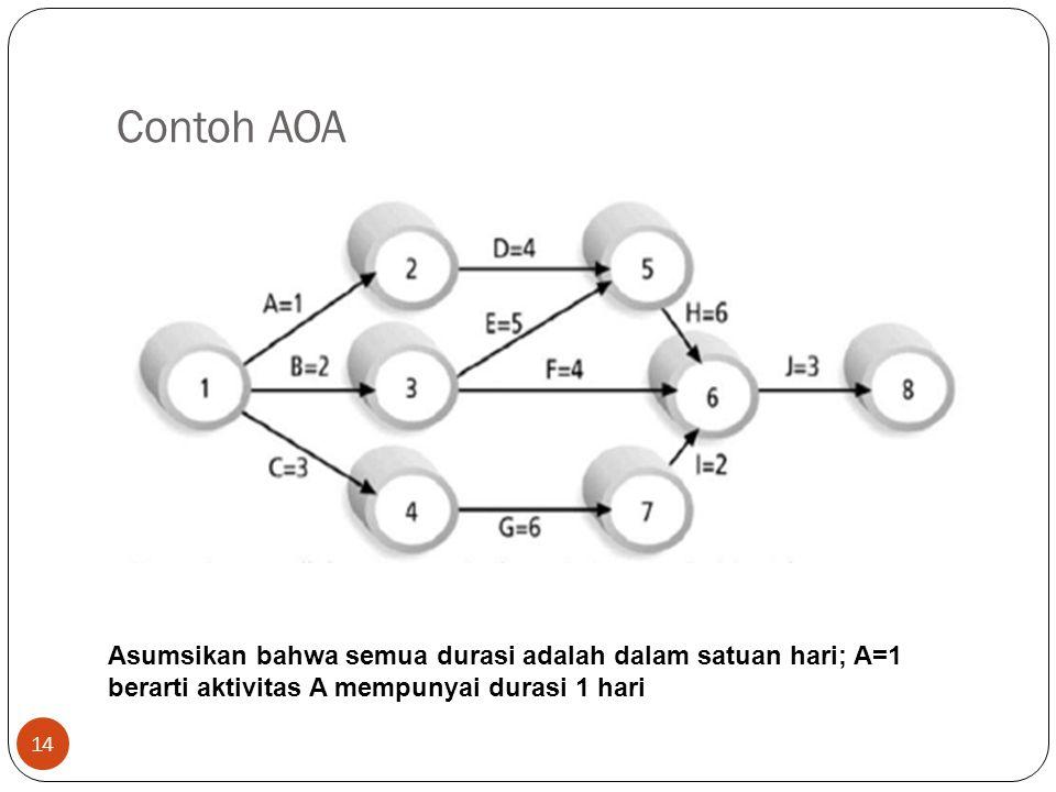 Contoh AOA Asumsikan bahwa semua durasi adalah dalam satuan hari; A=1 berarti aktivitas A mempunyai durasi 1 hari.
