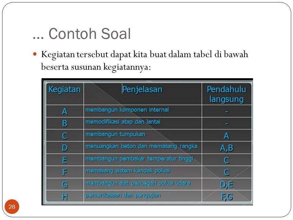 … Contoh Soal Kegiatan tersebut dapat kita buat dalam tabel di bawah beserta susunan kegiatannya: