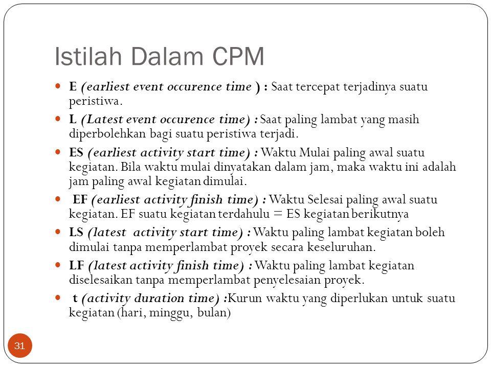 Istilah Dalam CPM E (earliest event occurence time ) : Saat tercepat terjadinya suatu peristiwa.